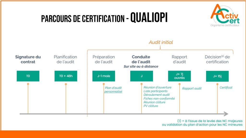 Parcours de certification Qualiopi